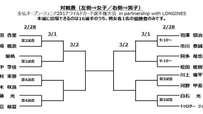 「全仏オープン・ジュニア ワイルドカード選手権大会 日本予選」1日目終了…クレーコートの感覚を確認