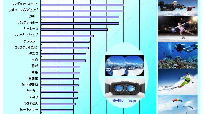 VRに関するアンケート結果