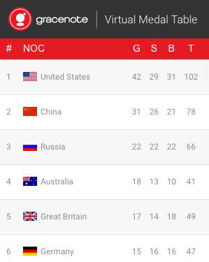 リオ五輪、メダル獲得数予測1位はアメリカ、日本は7位…データ分析で獲得予測 画像