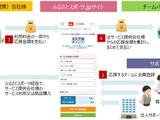 地域のスポーツチームを支援する「ふるさとスポーツ.jp」…買い物で支援 画像